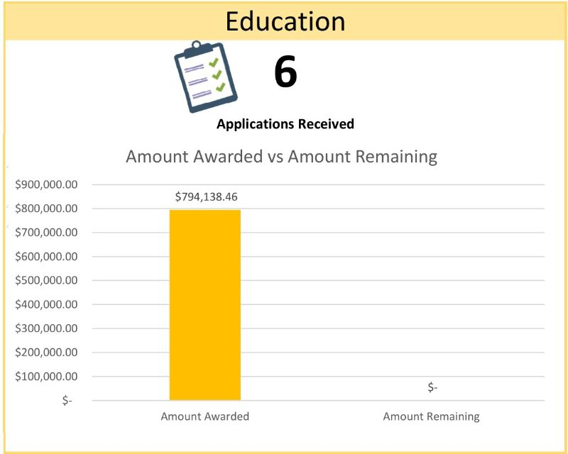 Education Chart Total: $794,138.46