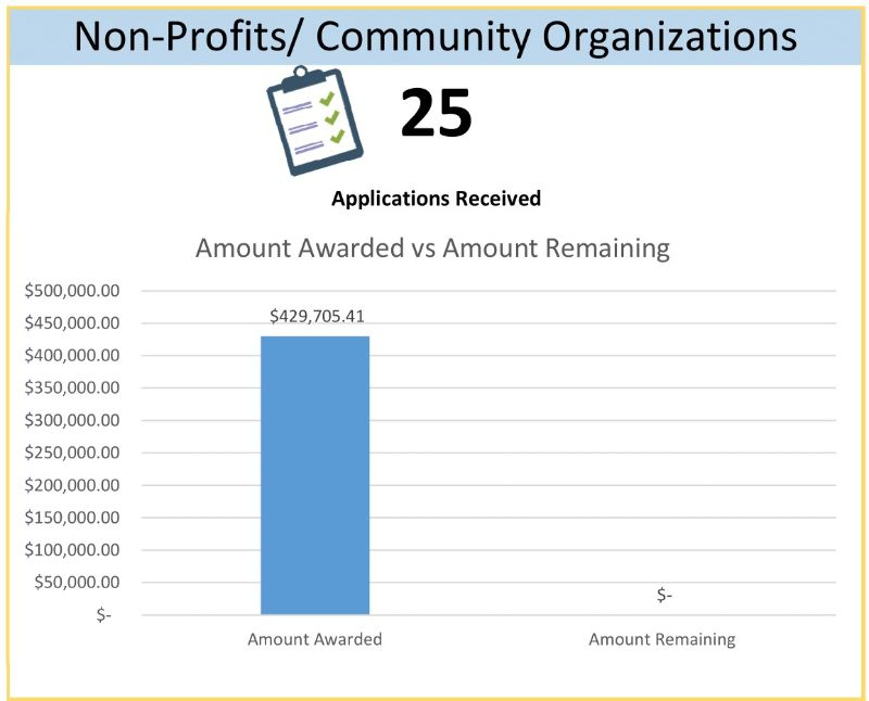 Non-Profits/ Community Organizations Chart Total: $429,705.41