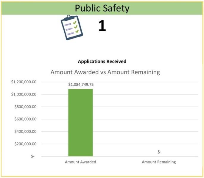 Public Safety Chart $1,084,749.75