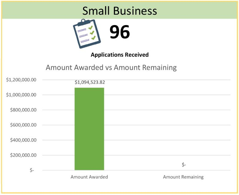 Small Business Chart Total $1,094,523.82