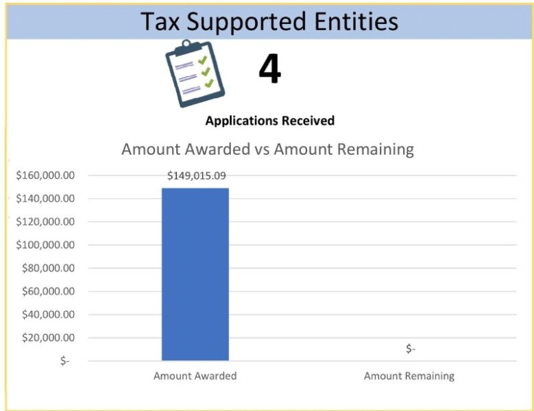 Tax Supported Entities Chart Total $149,015.09